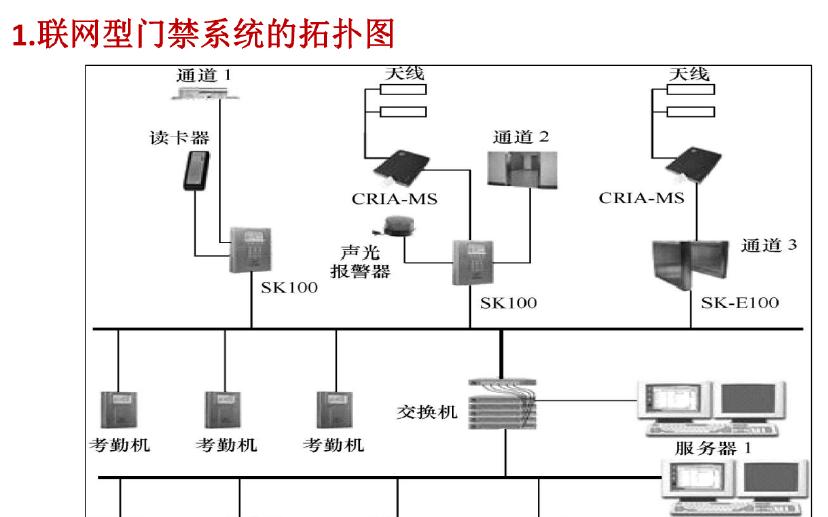 物联网射频识别(RFID)应用实例的详细资料说明