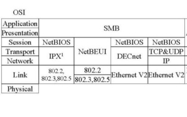 深入浅出的典型协议SMBCIFS协议分析