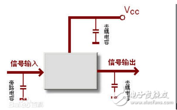 去耦电容和bypass电容、滤波电容的原理是怎样的有什么区别