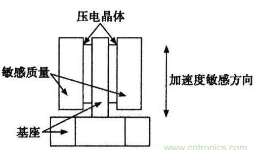加速度传感器的原理与应用解析