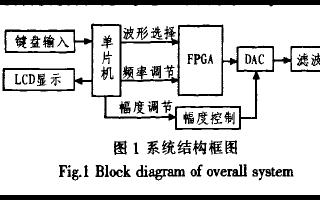 如何使用FPGA进行幅值可调信号发生器的设计