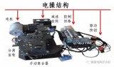 智能一体化开关电操控制器结构及作用