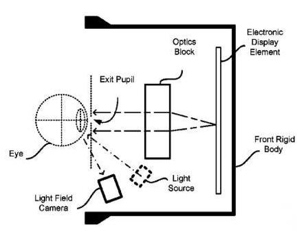 Oculus获新专利 能实现更精确的眼动追踪功能