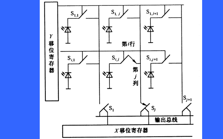 CMOS图像传感器的原理参数和CCD图像传感器有什么区别等64222葡京的网址概述