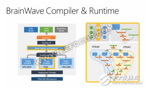 FPGA将成为英特尔进入微软AI市场迟到的船票