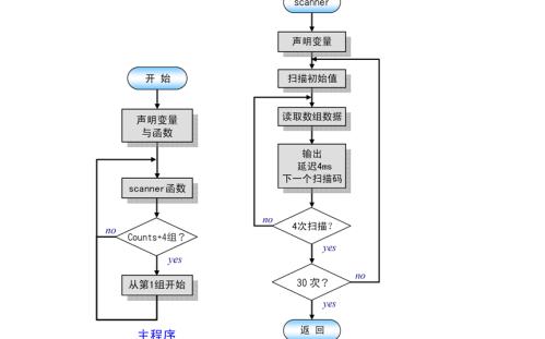 数码管跑马灯实验的目标和流程图及程序的详细资料概述