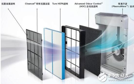 选购空气净化器中五大关键指标