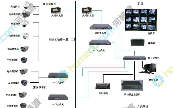 学习常用系统弱电智能化系统工程设计方案的详细资料免费下载
