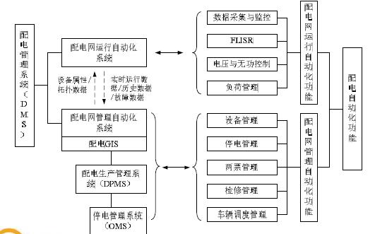 配电自动化技术的详细资料介绍