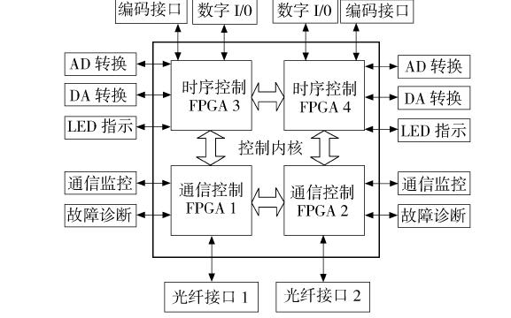 如何使用FPGA进行高速数据采集与控制系统设计的资料概述