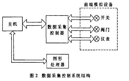 如何使用FPGA进行仿真系统数据采集控制器IP核设计的资料概述