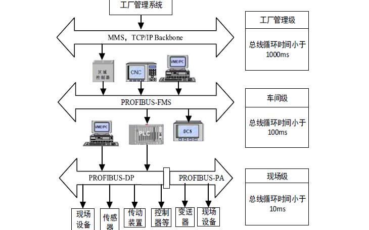 如何使用FPGA实现4G和PROFIBUS的嵌入式网关网络协议的设计