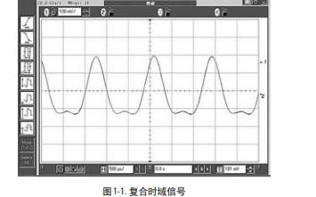 频谱分析入门教程之频谱分析基础知识的详细资料概述