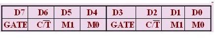MCS-51单片机寄存器TMOD的工作选择方式解...