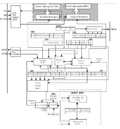基于STM32F4单片机USART寄存器控制的设...