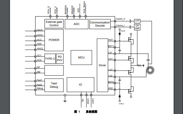 IP6808无线充电发射端控制SoC芯片的数据手册免费下载