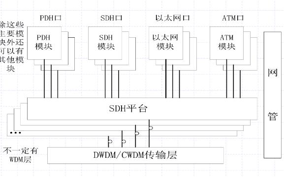 SDH技术简介和新一代SDH技术的详细资料概述