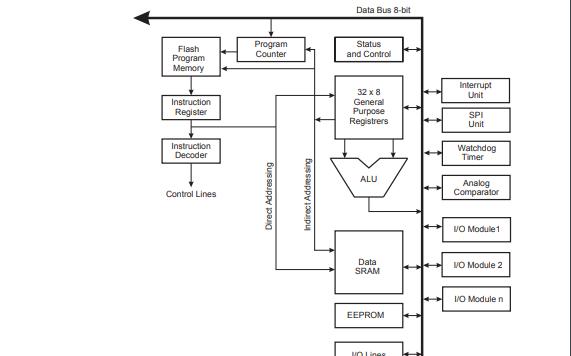 ATtiny2313 AVR增强型RISC架构的低功耗CMOS 8位微控制器的资料概述
