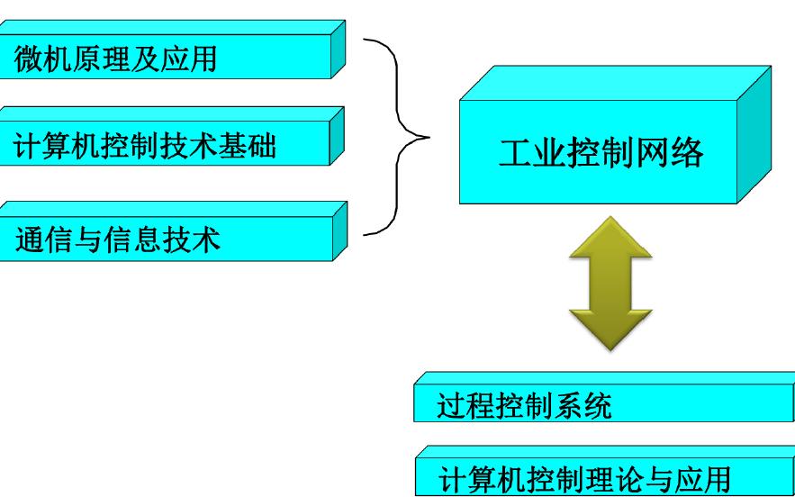工业控制网络的介绍和现场总线的概念与产生及标准化的概述