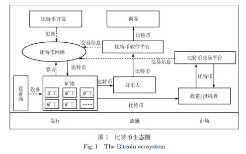 区块链技术的基础架构基本原理和发展现状与展望