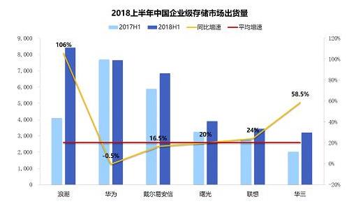 2018上半年浪潮在企业级存储市场出货量增速106%  居中国第一