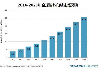 2023年全球智能锁的销量达近2600万部 市场...