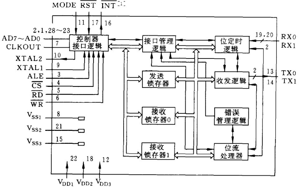 典型CAN总线器件的介绍及其应用资料概述