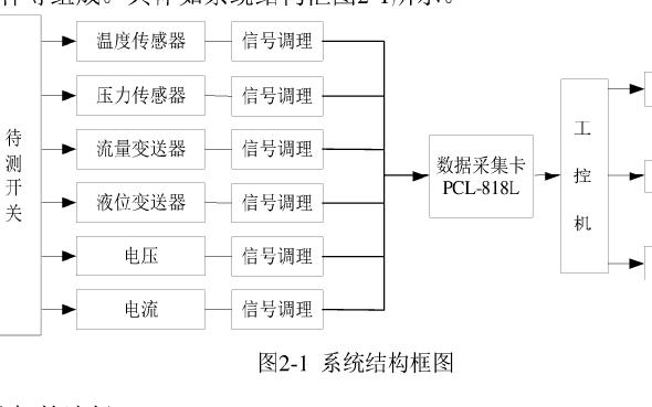 如何使用IPC设计一个数据采集系统资料概述