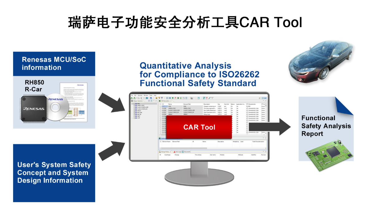 瑞萨电子推出创新的定量分析工具,简化汽车功能安全标准ISO 26262认证