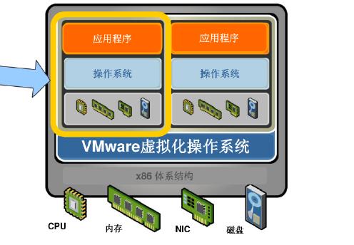 vmware虚拟机架构的介绍和解决方案资料概述