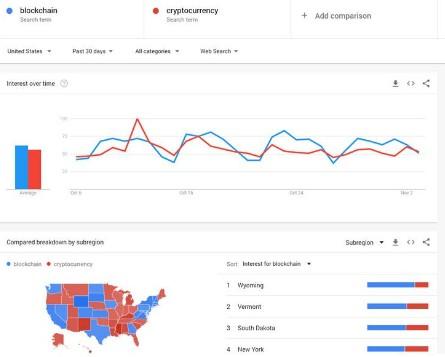 区块链已经超过了加密货币成为了最受欢迎的搜索热词