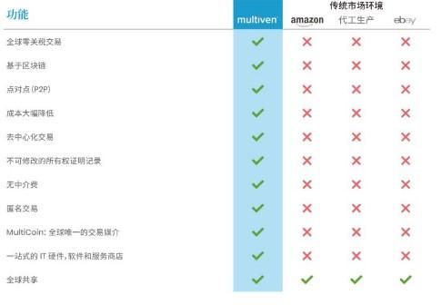 基于区块链去中心化服务市场Multiven介绍