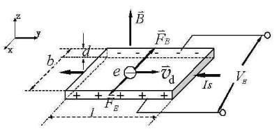 霍尔效应器件电流传感MLX91217和MLX91216的性能解析
