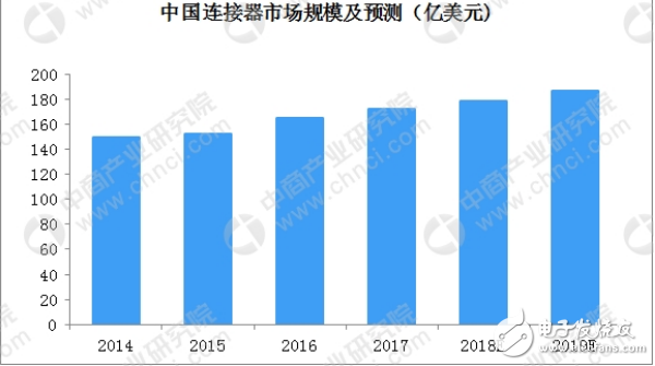 关于全球及中国连接器行业发展现状及竞争格局详解