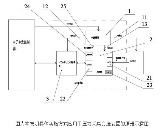 具有压降速率检测的低功耗压力变送器的原理及设计