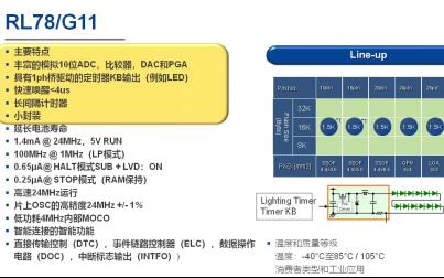 通用型超低功耗微控制器RL78G11性能解析