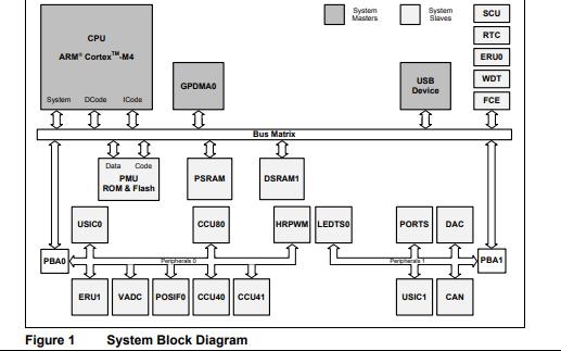 XMC4100和XMC4200工业应用微控制器数据手册免费下载