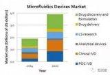 探索為醫療產業打造生物芯片安全解決方案