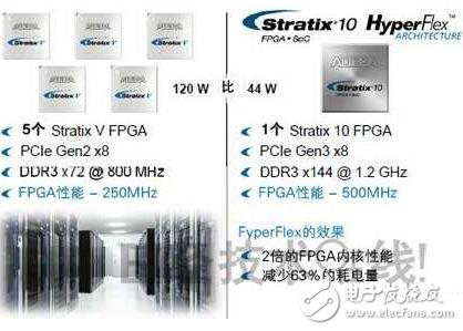 英特尔收购阿尔特拉 利用14nm工艺制造FPGA