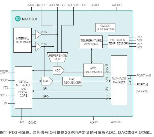 可编程模拟IC集可编程和模拟于一身