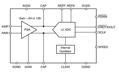 ADS1230用于桥式传感器的20位模数转换器的数据手册免费下载