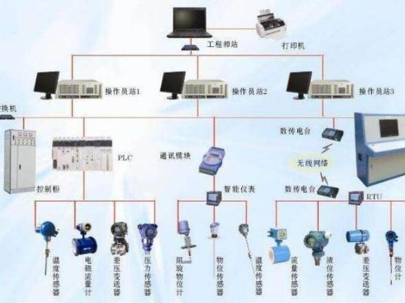 浅析自动化控制系统的五大技术要求