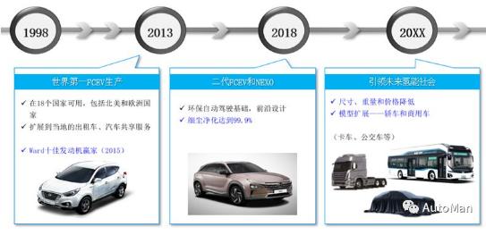 现代汽车在下一轮竞争中的实力强悍 国内自主品牌或将追上韩系车