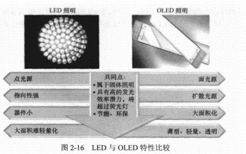 OLED驱动电源设计与应用电子教材免费下载电子教材免费下载