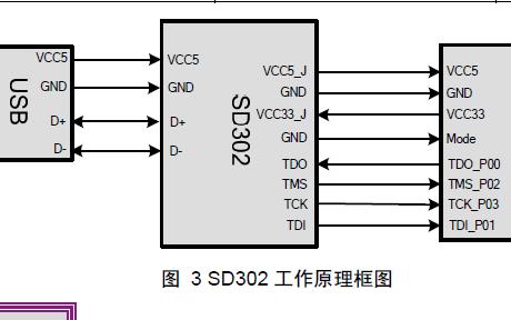 SD302通用仿真器的用户手册免费下载