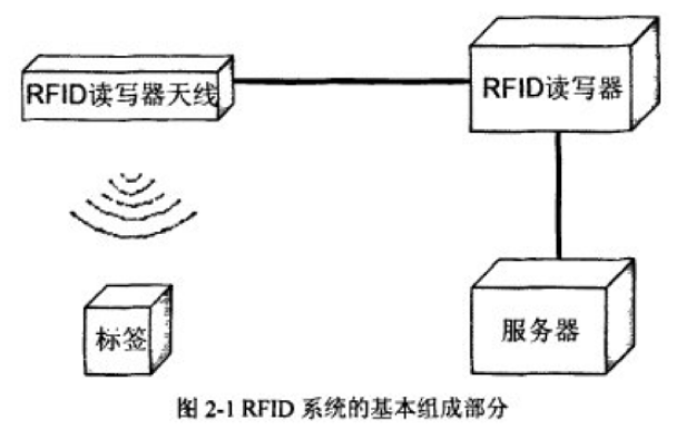 RFID中间件技术在商品防伪中有什么作用详细的应用研究资料概述