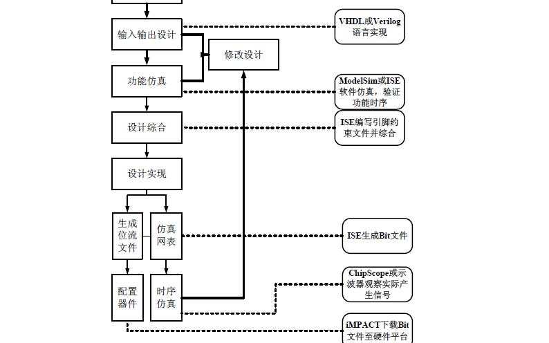如何使用FPGA设计和实现LTE系统中的编码调制技术
