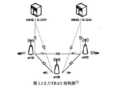 LTE基站系统安全性算法的介绍及如何使用FPGA设计和实现接口