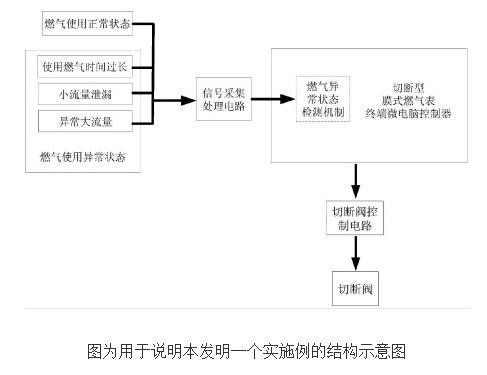 切断型膜式燃气表的原理及设计