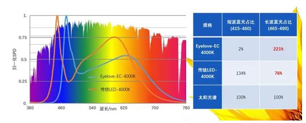 蓝光危害不容忽视 LED产业将迎来新发展机遇